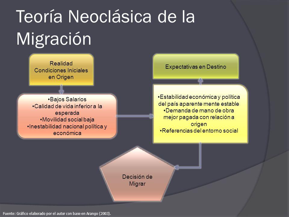 Teoría Neoclásica de la Migración