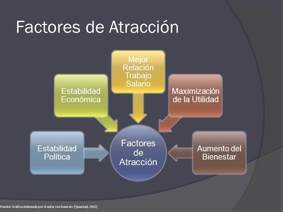 Factores de Atracción Factores de Atracción. Estabilidad Política. Estabilidad Económica. Mejor Relación Trabajo Salario.