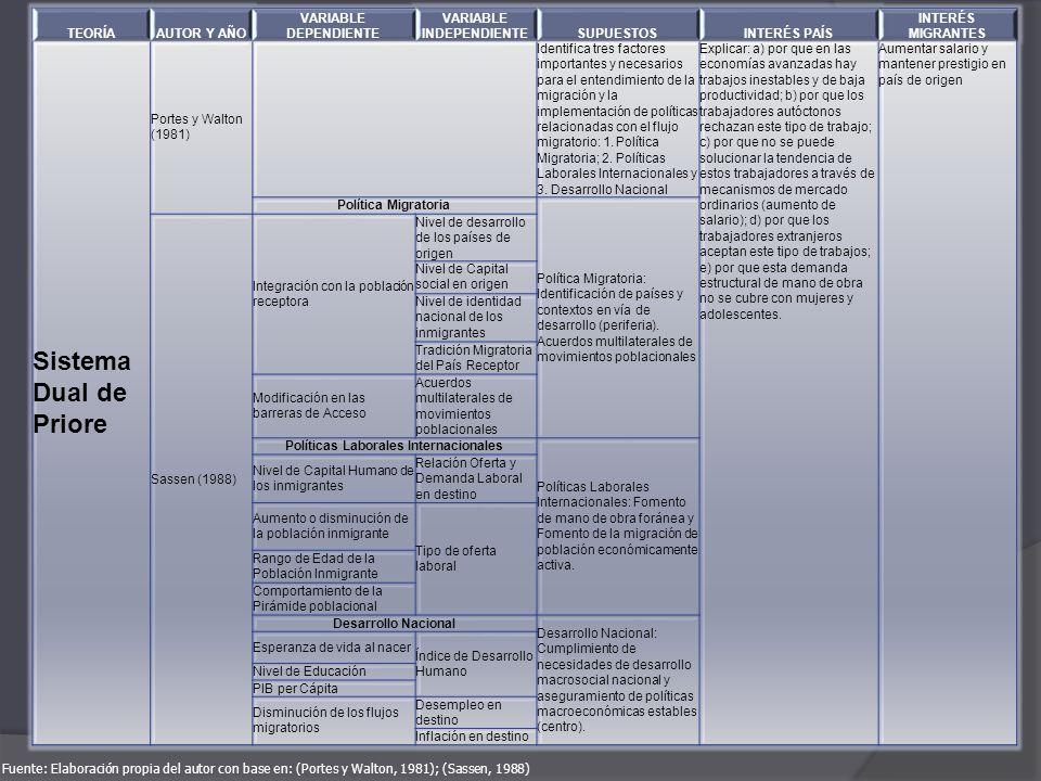 VARIABLE INDEPENDIENTE Políticas Laborales Internacionales