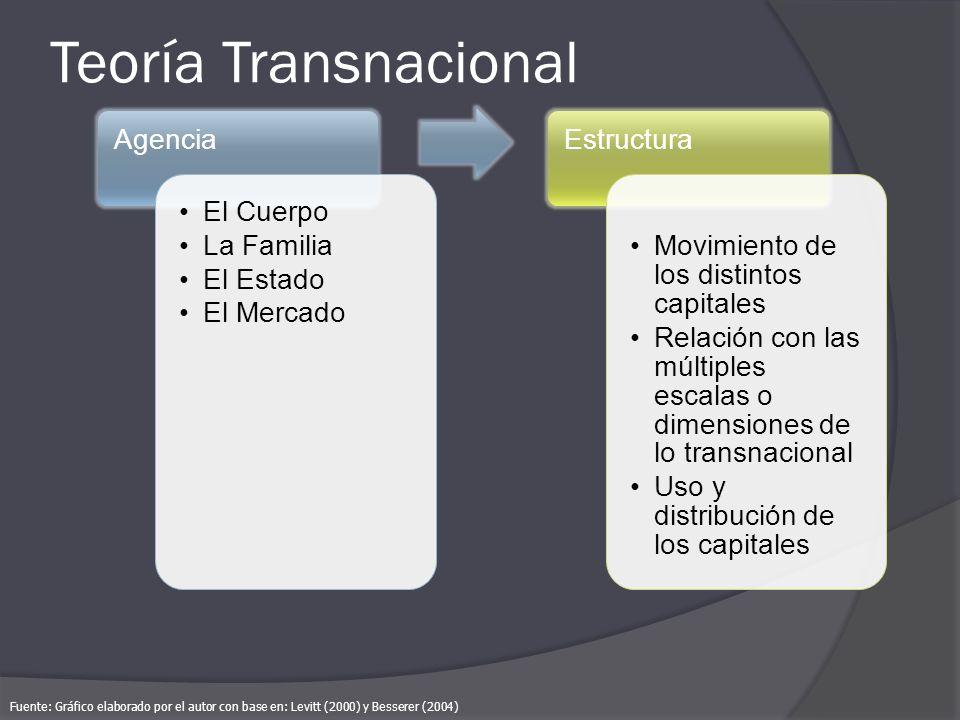 Teoría Transnacional Agencia. El Cuerpo. La Familia. El Estado. El Mercado. Estructura. Movimiento de los distintos capitales.