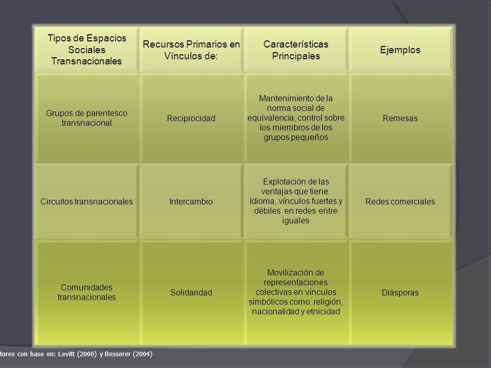 Tipos de Espacios Sociales Transnacionales