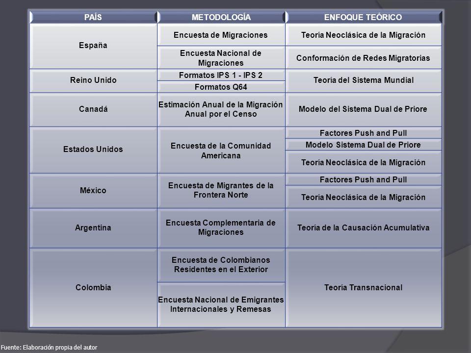Encuesta de Migraciones Teoría Neoclásica de la Migración