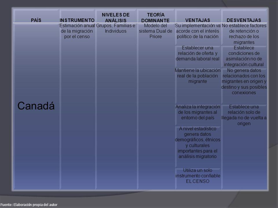 Canadá PAÍS INSTRUMENTO NIVELES DE ANÁLISIS TEORÍA DOMINANTE VENTAJAS