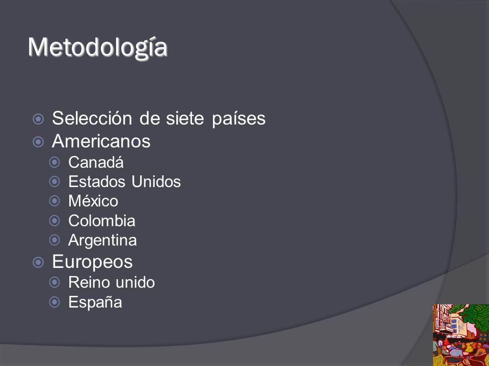 Metodología Selección de siete países Americanos Europeos Canadá