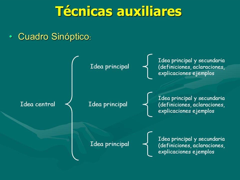 Técnicas auxiliares Cuadro Sinóptico: Idea principal Idea central