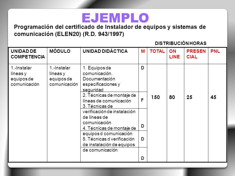 EJEMPLO Programación del certificado de Instalador de equipos y sistemas de comunicación (ELEN20) (R.D. 943/1997)