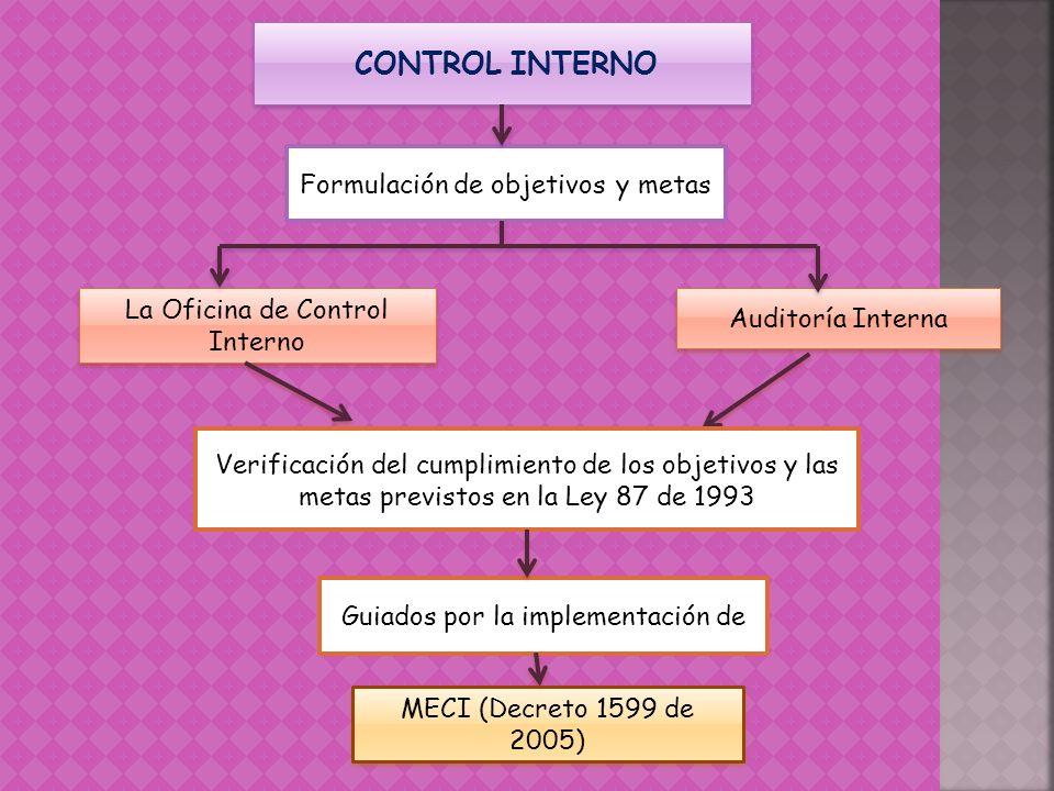 CONTROL INTERNO Formulación de objetivos y metas