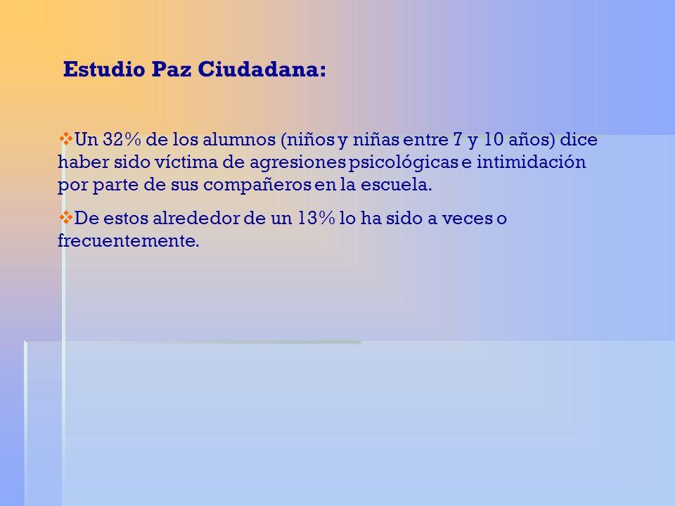 Estudio Paz Ciudadana: