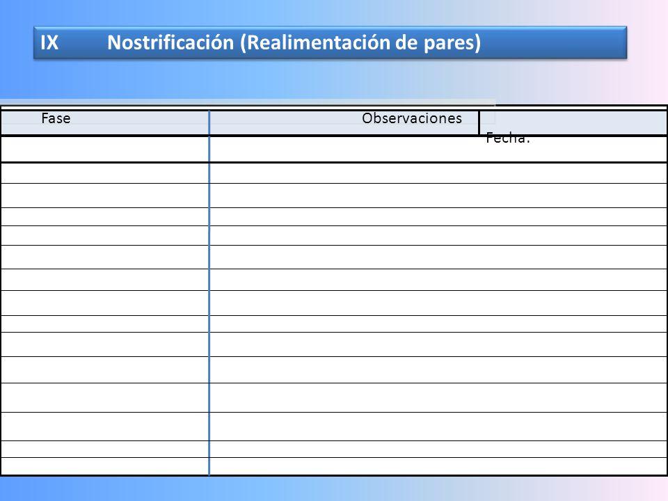 IX Nostrificación (Realimentación de pares)