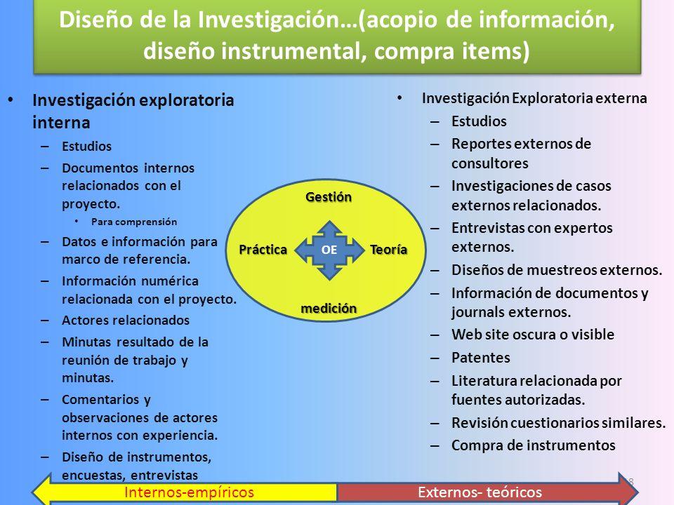 Diseño de la Investigación…(acopio de información, diseño instrumental, compra items)