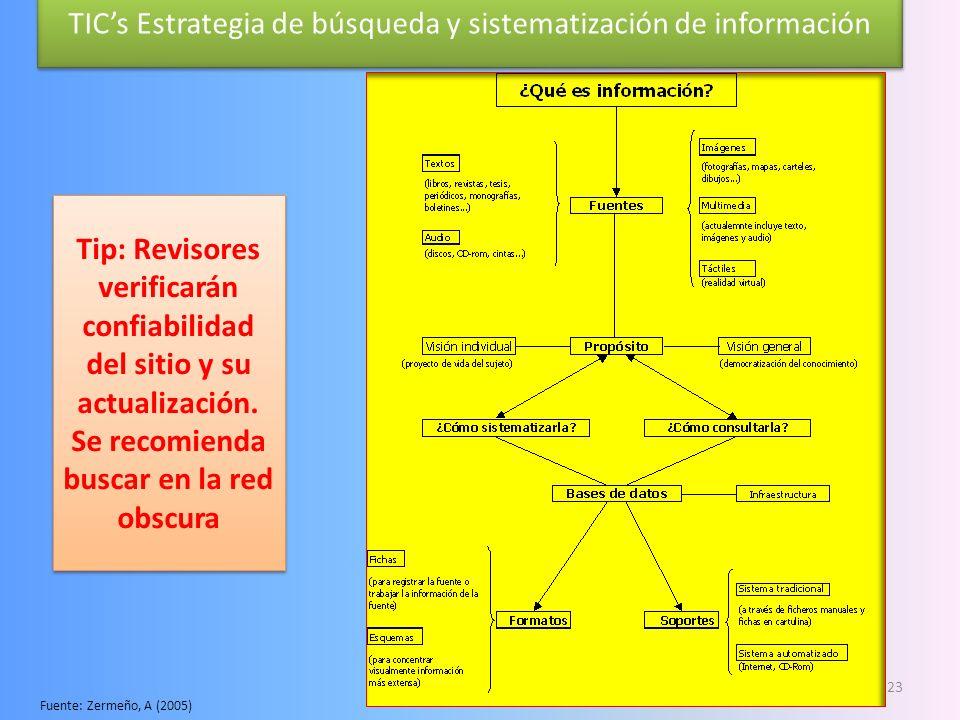 TIC's Estrategia de búsqueda y sistematización de información