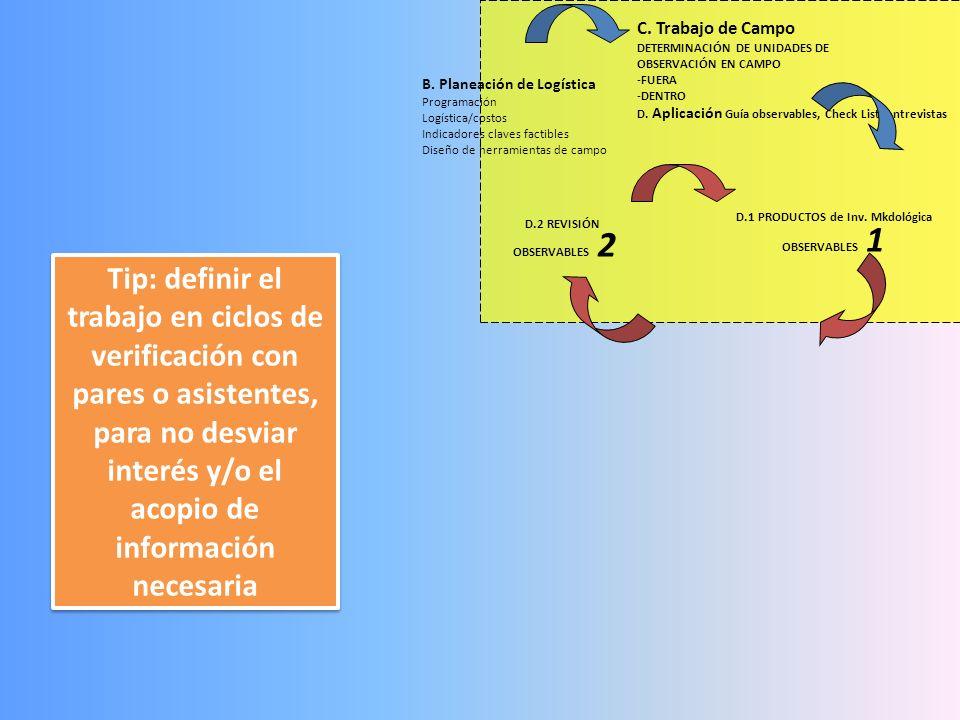 D.1 PRODUCTOS de Inv. Mkdológica