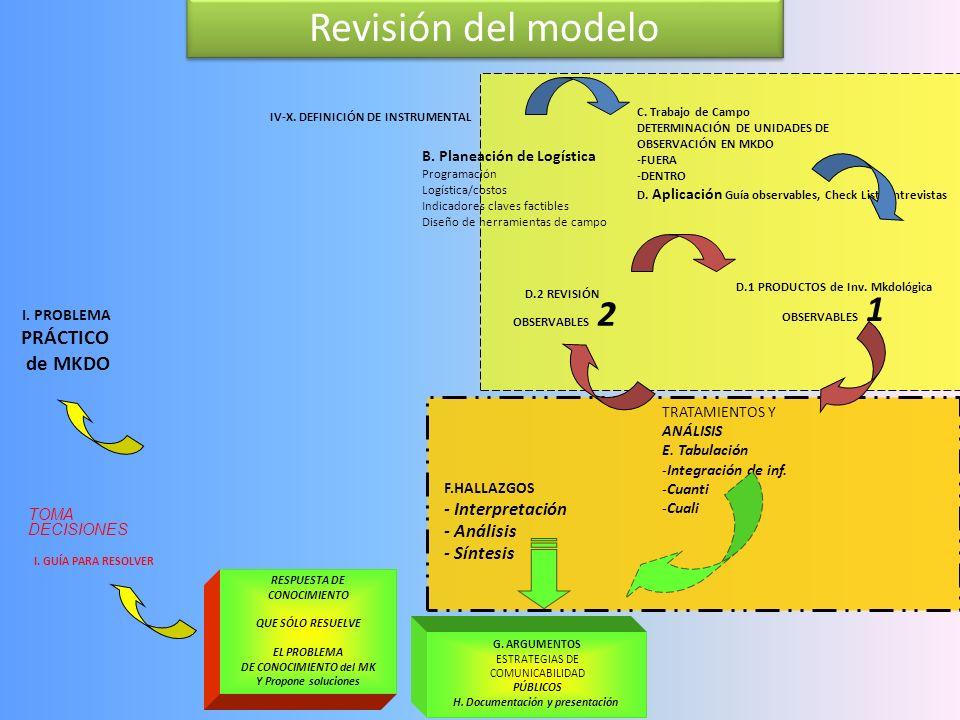 D.1 PRODUCTOS de Inv. Mkdológica H. Documentación y presentación