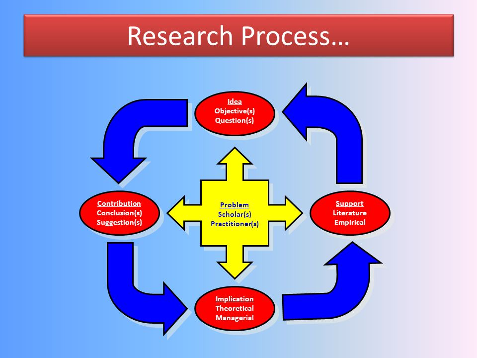 Research Process… Idea Objective(s) Question(s) Contribution