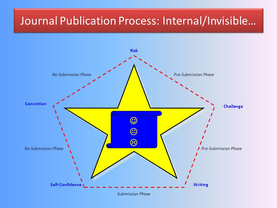 Journal Publication Process: Internal/Invisible…