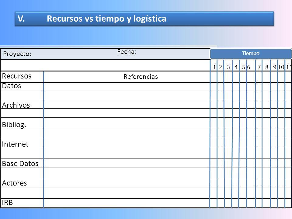 V. Recursos vs tiempo y logística