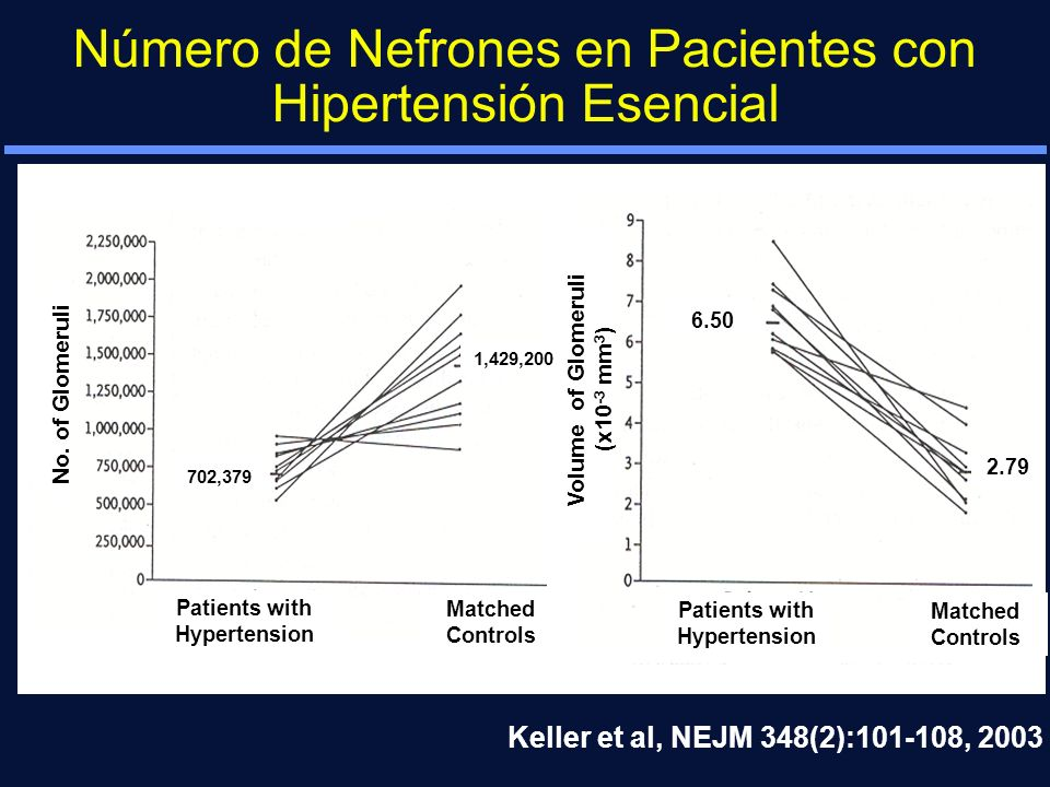 Patients with Hypertension Patients with Hypertension