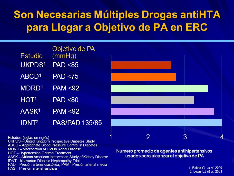 Son Necesarias Múltiples Drogas antiHTA para Llegar a Objetivo de PA en ERC