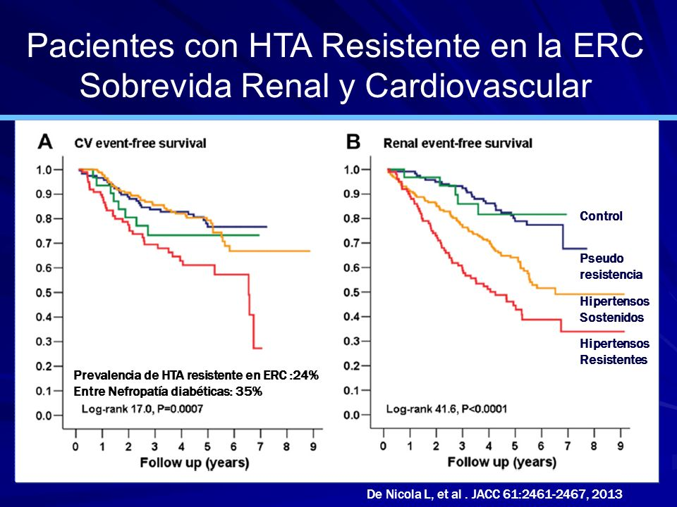 Pacientes con HTA Resistente en la ERC Sobrevida Renal y Cardiovascular