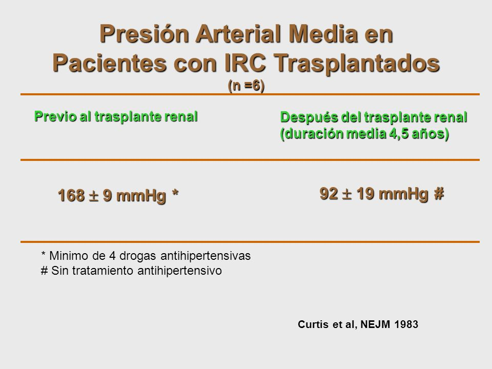 Presión Arterial Media en Pacientes con IRC Trasplantados
