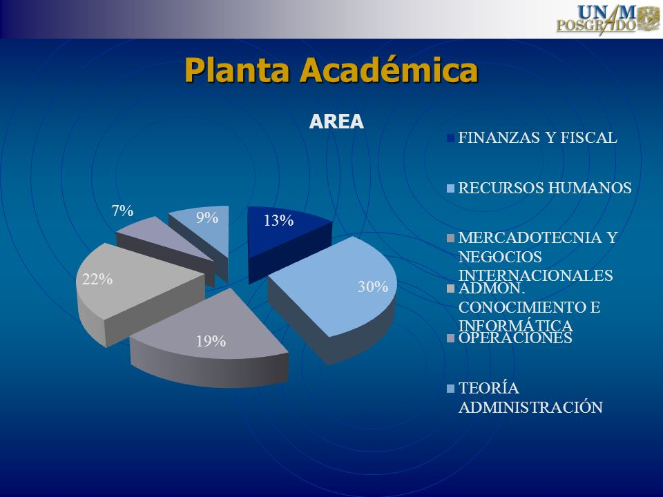 Planta Académica