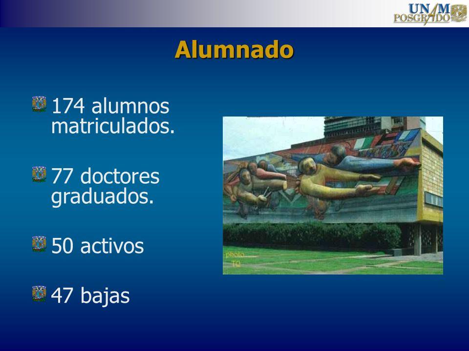 Alumnado 174 alumnos matriculados. 77 doctores graduados. 50 activos