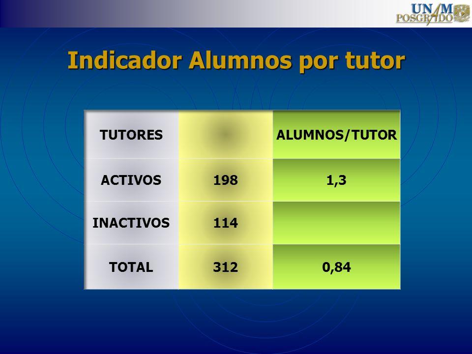 Indicador Alumnos por tutor