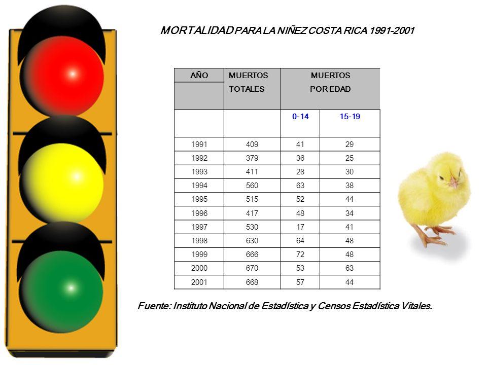 MORTALIDAD PARA LA NIÑEZ COSTA RICA 1991-2001