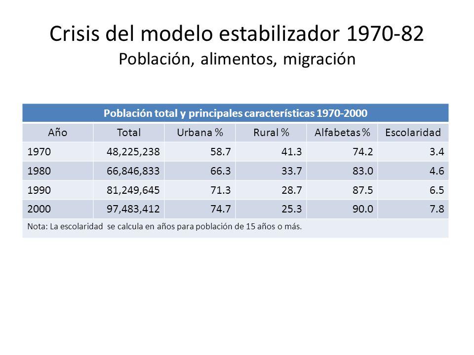 Población total y principales características 1970-2000