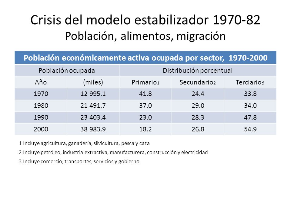 Población económicamente activa ocupada por sector, 1970-2000