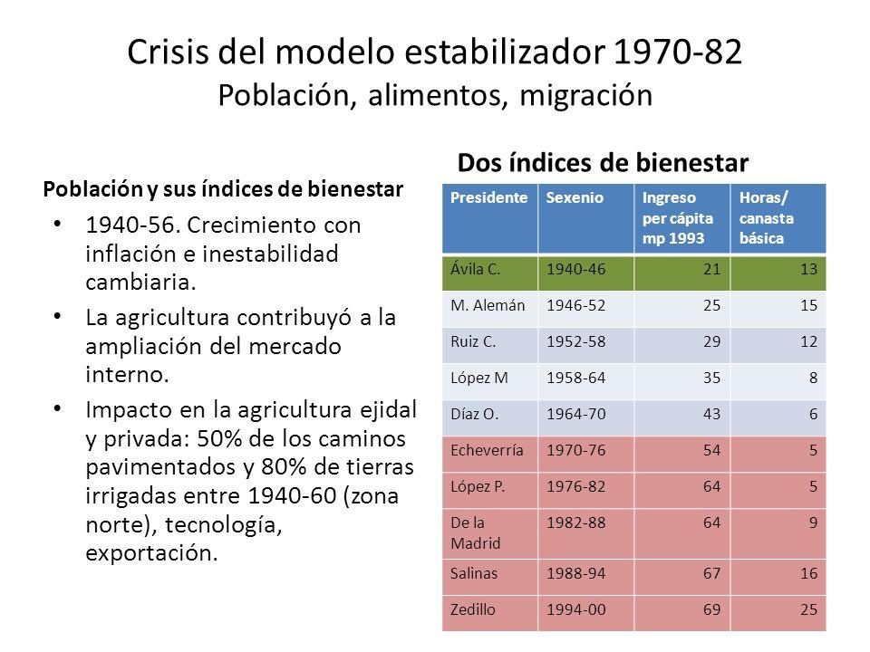Crisis del modelo estabilizador 1970-82 Población, alimentos, migración