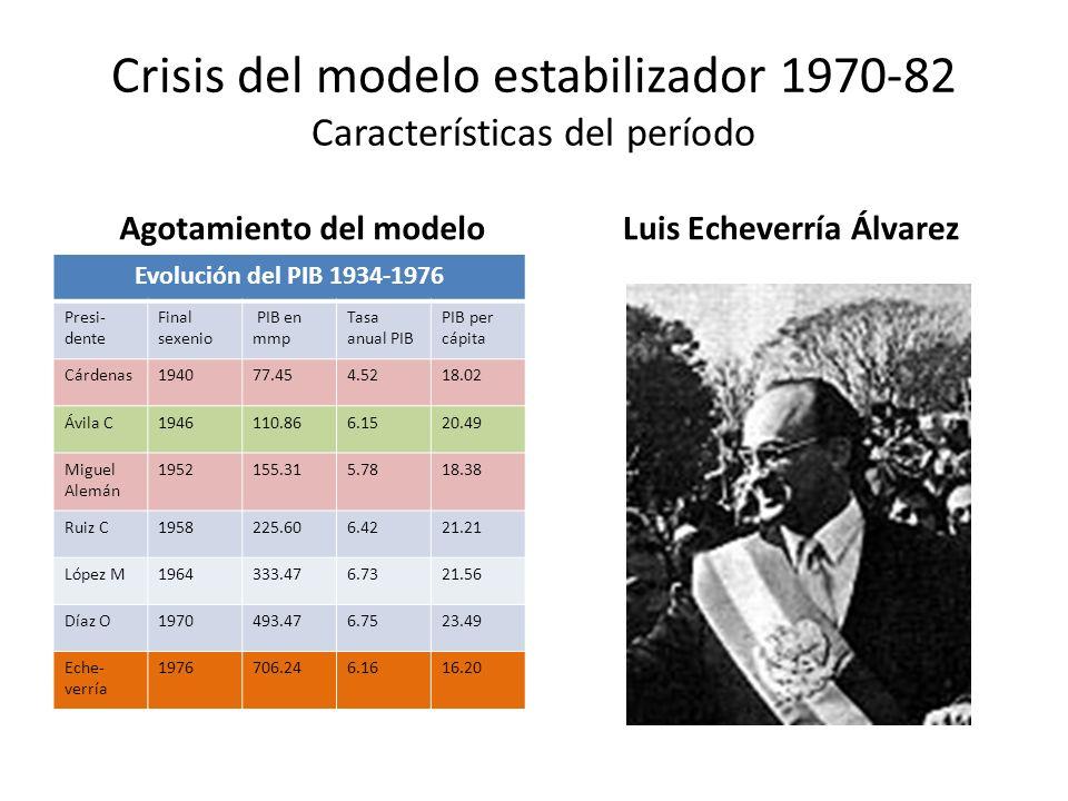 Crisis del modelo estabilizador 1970-82 Características del período