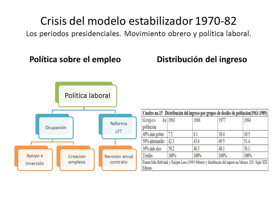 Política sobre el empleo Distribución del ingreso