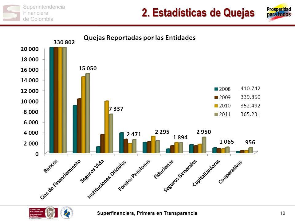 2. Estadísticas de Quejas