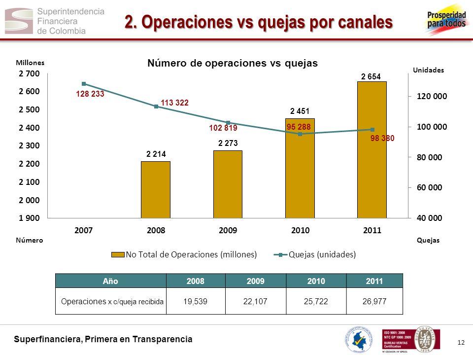 2. Operaciones vs quejas por canales