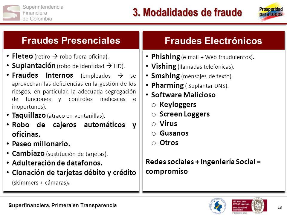 3. Modalidades de fraude Fraudes Presenciales Fraudes Electrónicos