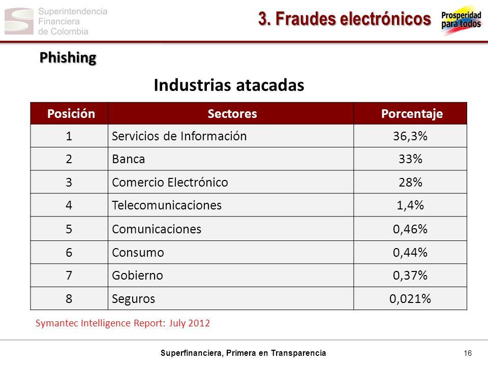 3. Fraudes electrónicos Industrias atacadas Phishing Posición Sectores