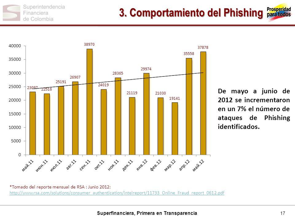 3. Comportamiento del Phishing