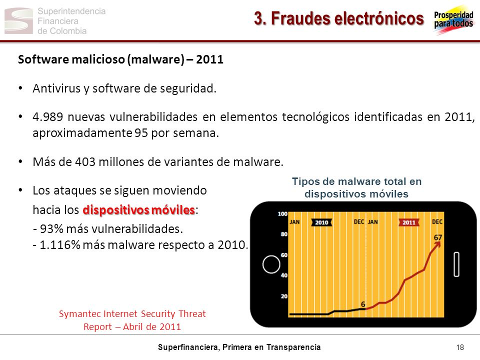 Tipos de malware total en