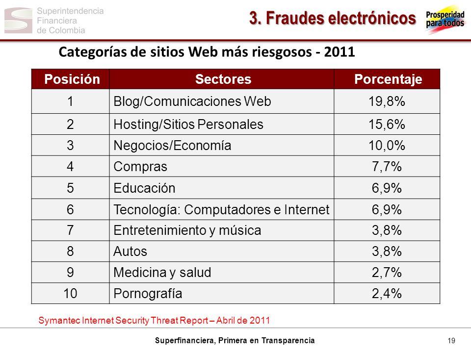3. Fraudes electrónicos Categorías de sitios Web más riesgosos - 2011
