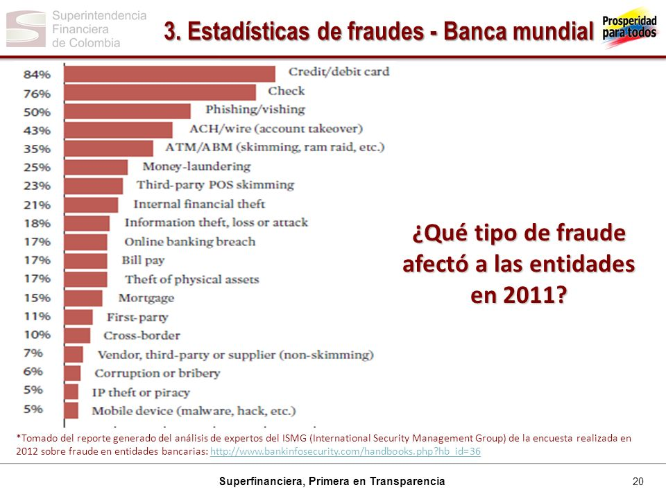 3. Estadísticas de fraudes - Banca mundial