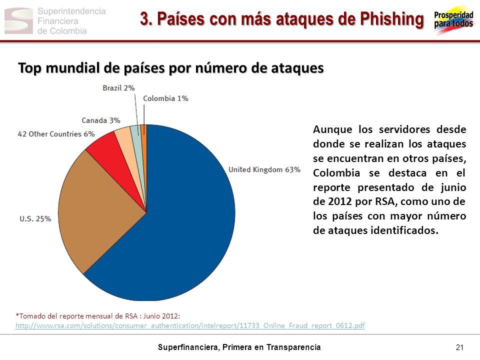 3. Países con más ataques de Phishing