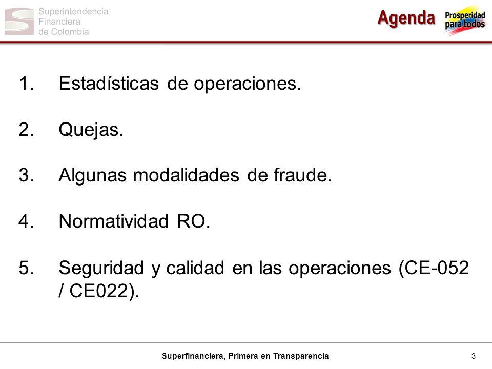 Agenda Estadísticas de operaciones. Quejas. Algunas modalidades de fraude. Normatividad RO.