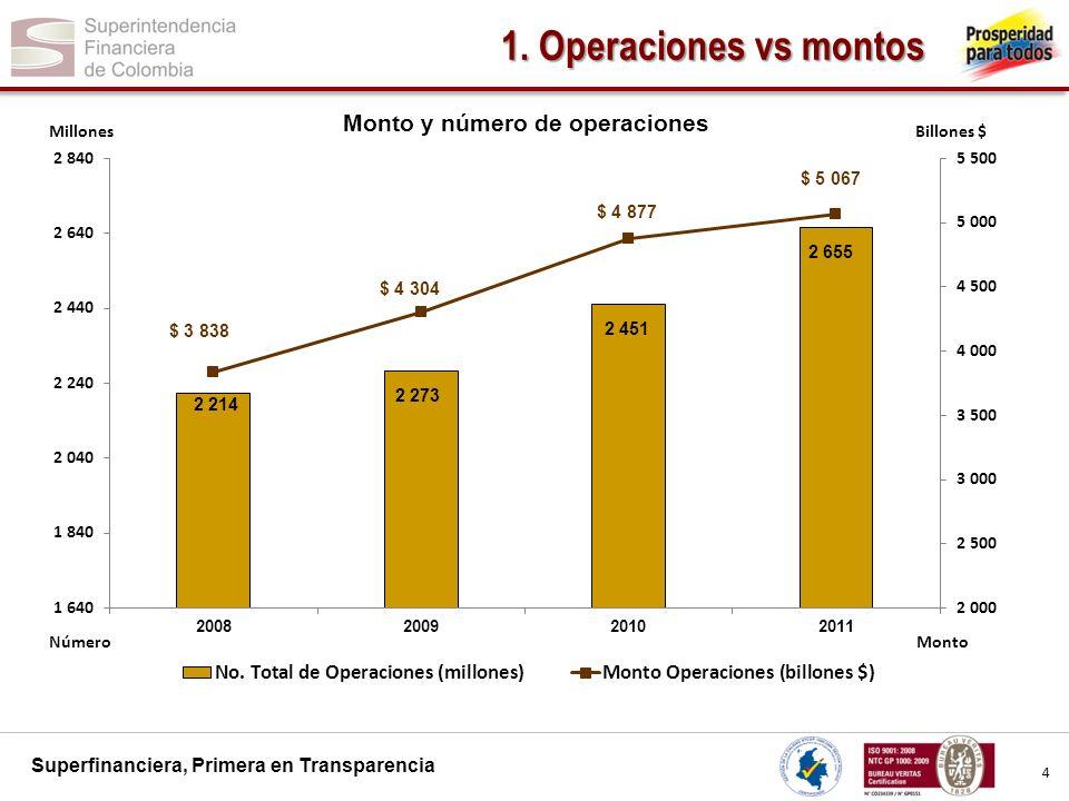 1. Operaciones vs montos