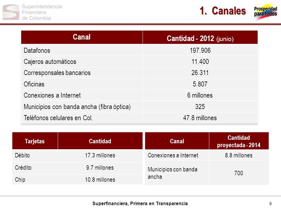 1. Canales Canal Cantidad - 2012 (junio) Datafonos 197.906