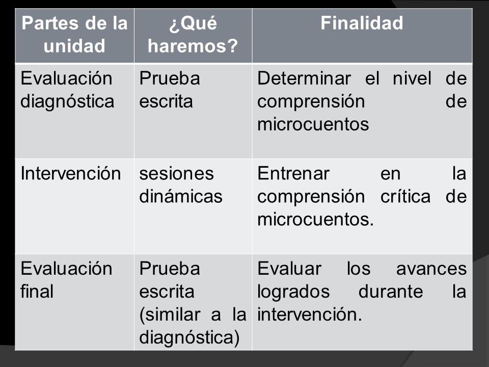 Partes de la unidad ¿Qué haremos Finalidad. Evaluación diagnóstica. Prueba escrita. Determinar el nivel de comprensión de microcuentos.