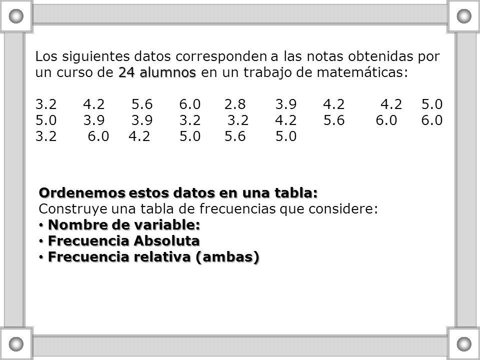 Los siguientes datos corresponden a las notas obtenidas por un curso de 24 alumnos en un trabajo de matemáticas: