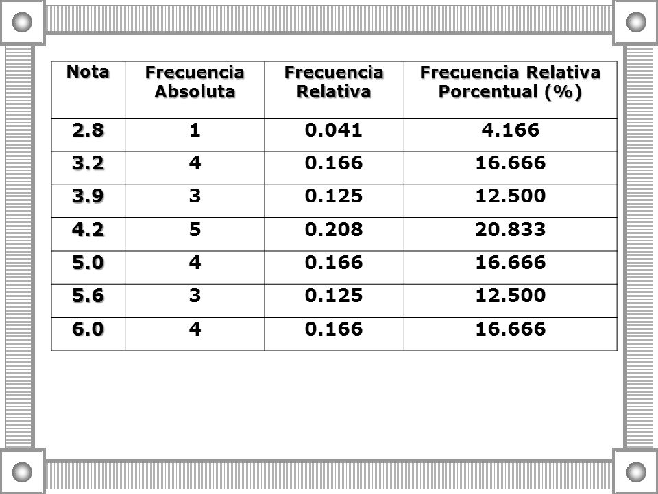 Frecuencia Relativa Porcentual (%)