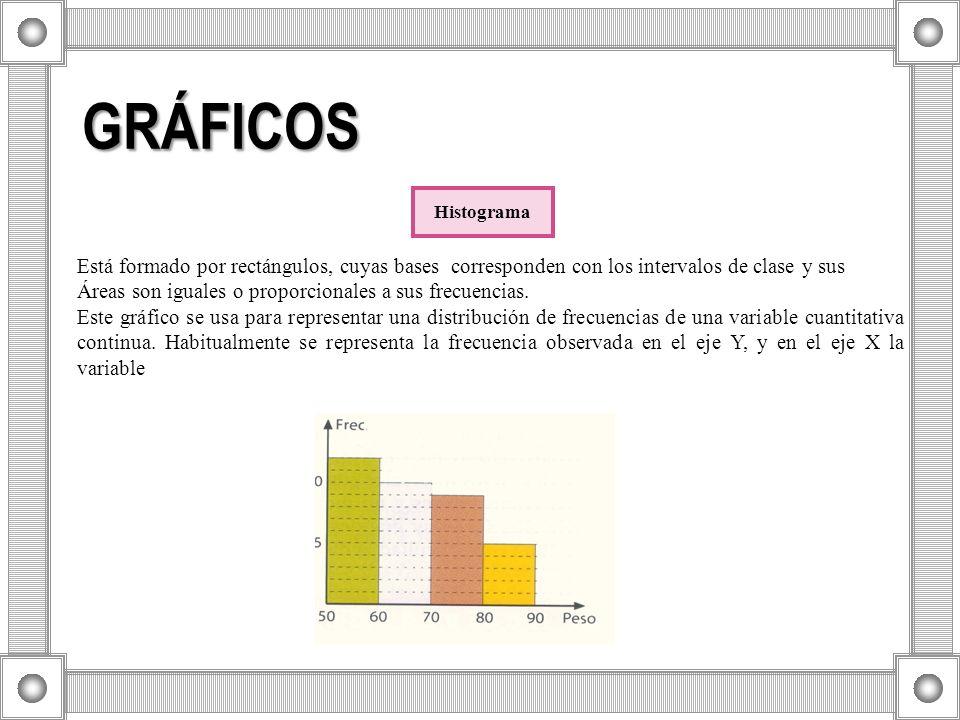 GRÁFICOS Histograma. Está formado por rectángulos, cuyas bases corresponden con los intervalos de clase y sus.