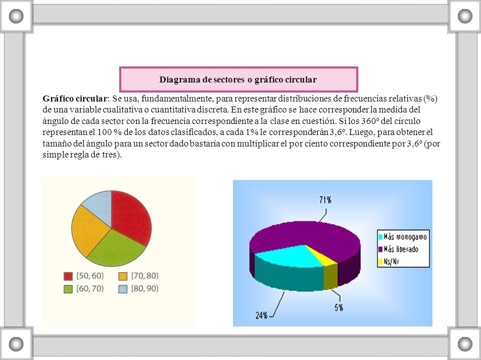 Diagrama de sectores o gráfico circular